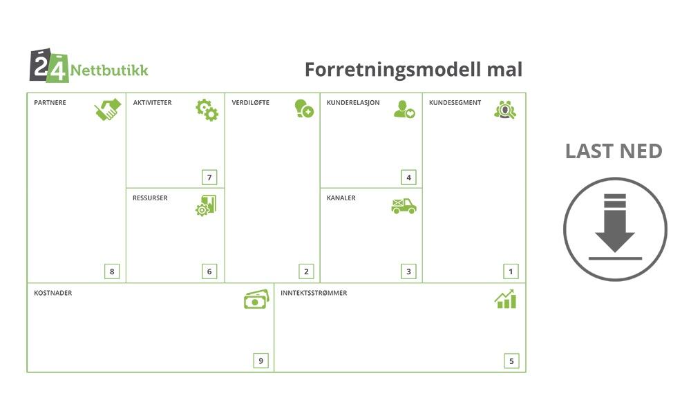 forretningsmodell_mal_24nettbutikk